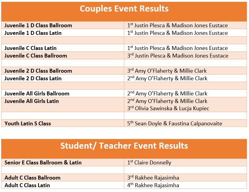 Results 1