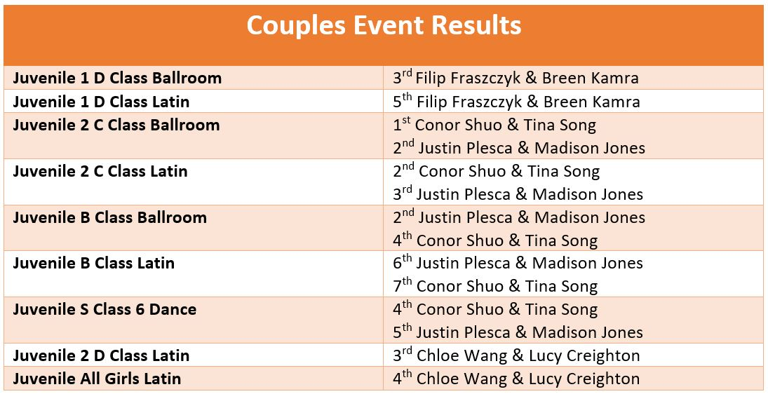 Couple Results