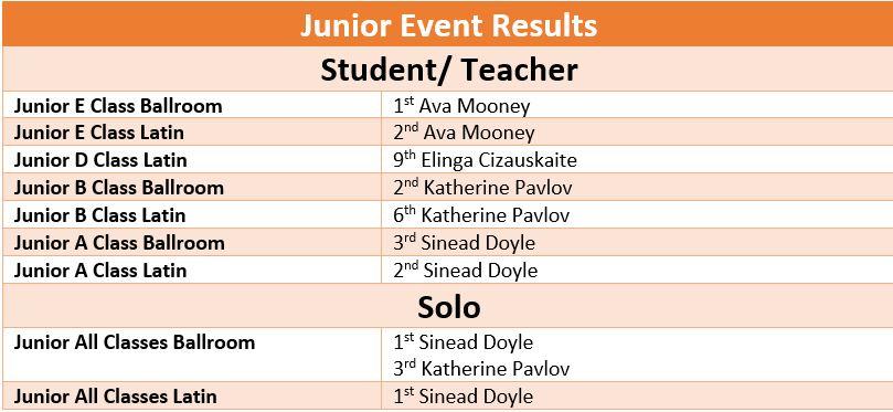 Junior Results