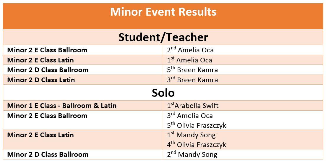 Minor Results
